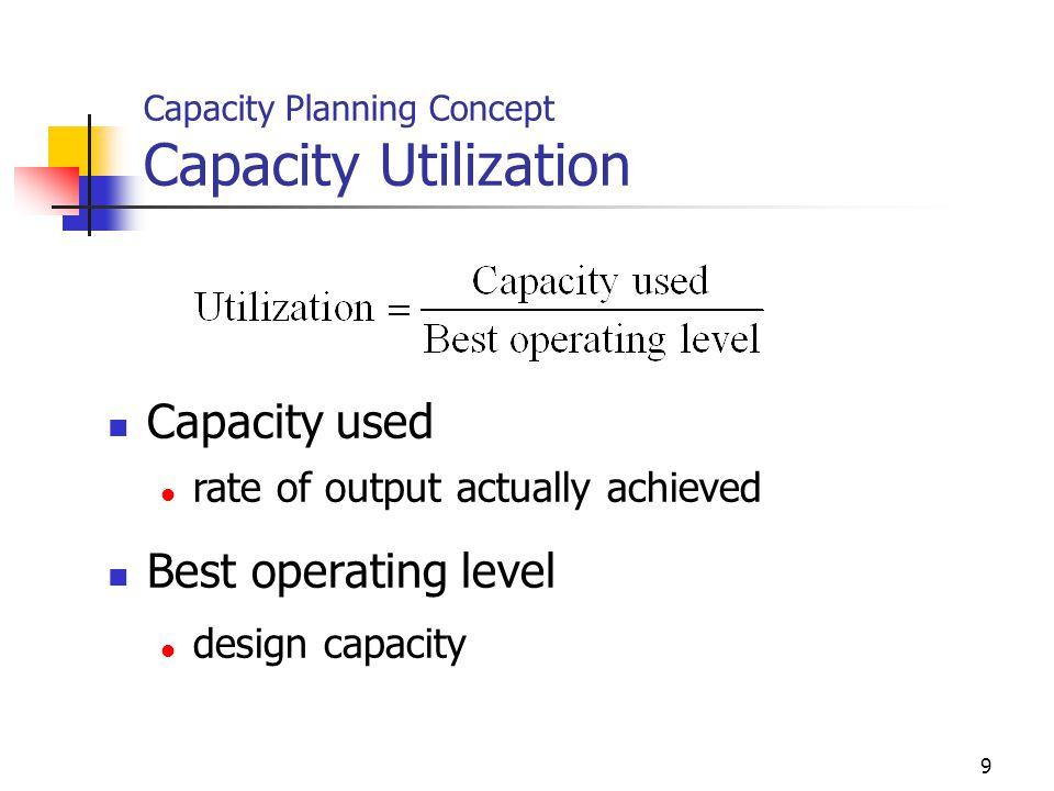 Capacity Planning Concept Capacity Utilization
