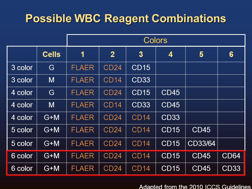 Possible WBC Reagent Combinations