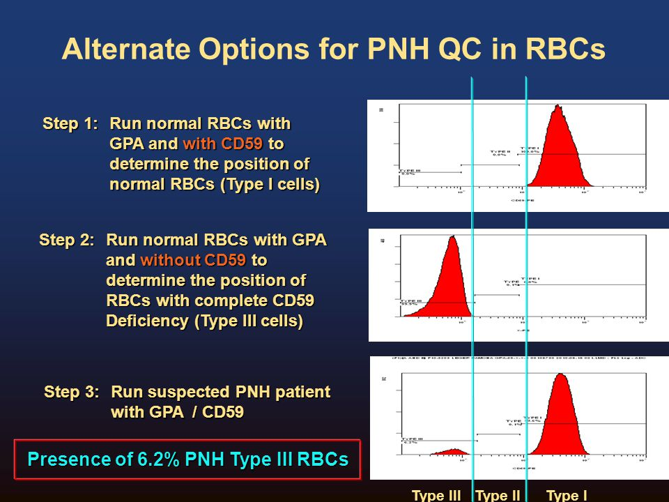 Alternate Options for PNH QC in RBCs