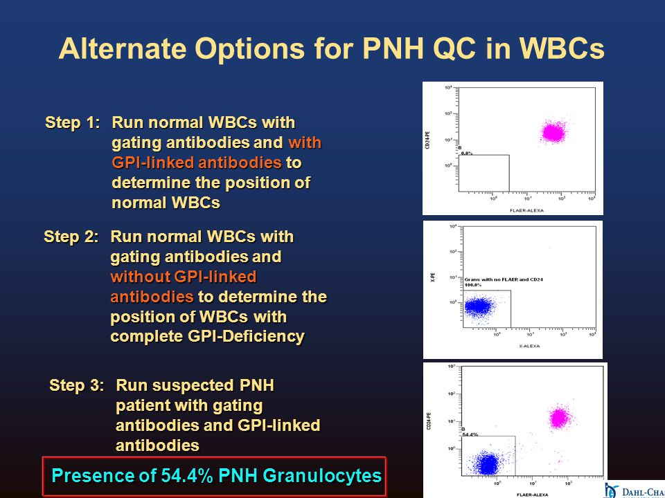 Alternate Options for PNH QC in WBCs