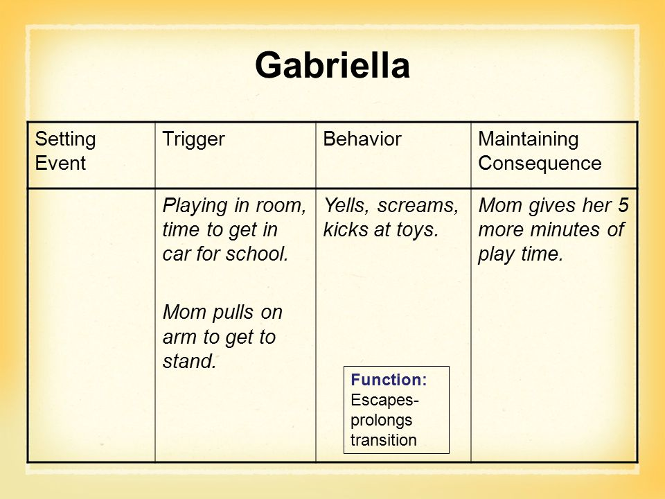 Gabriella Setting Event Trigger Behavior Maintaining Consequence