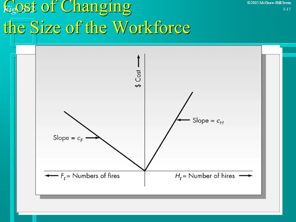 Cost of Changing the Size of the Workforce