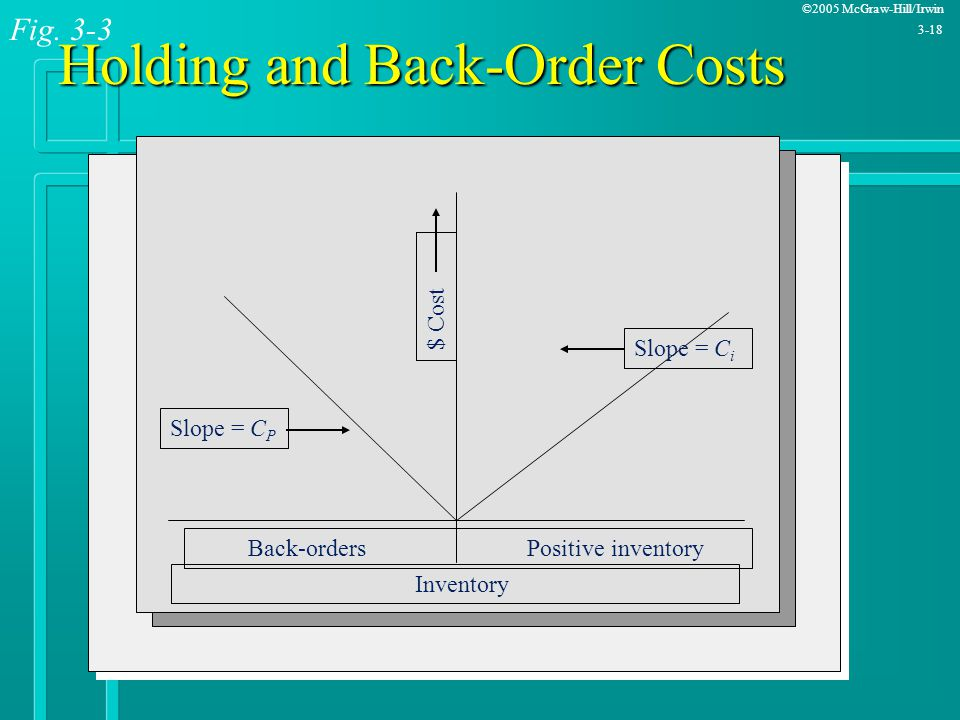 Holding and Back-Order Costs