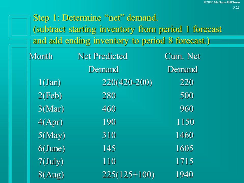 Step 1: Determine net demand