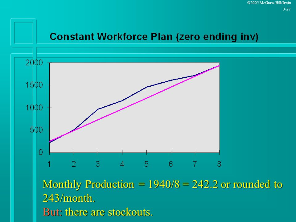 Monthly Production = 1940/8 = 242. 2 or rounded to 243/month