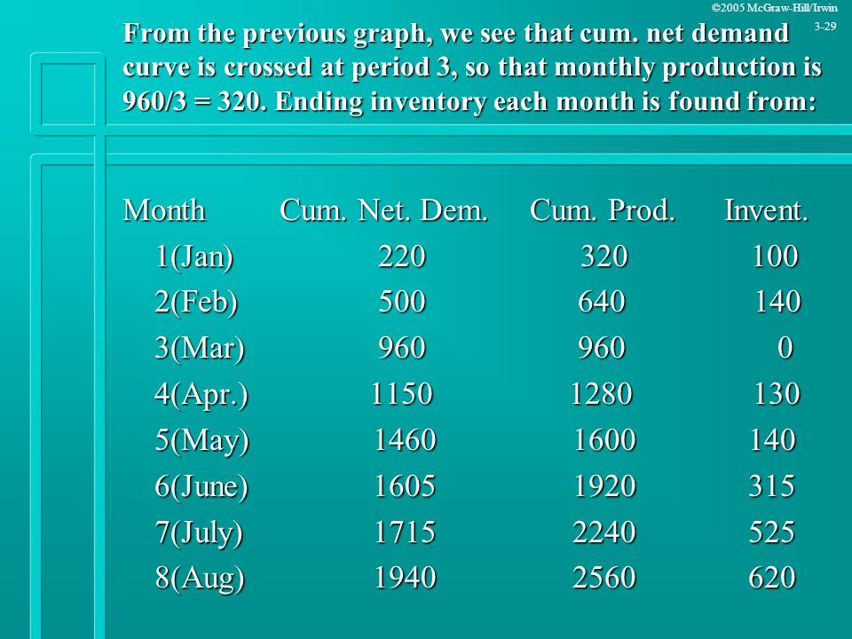 Month Cum. Net. Dem. Cum. Prod. Invent. 1(Jan) 220 320 100