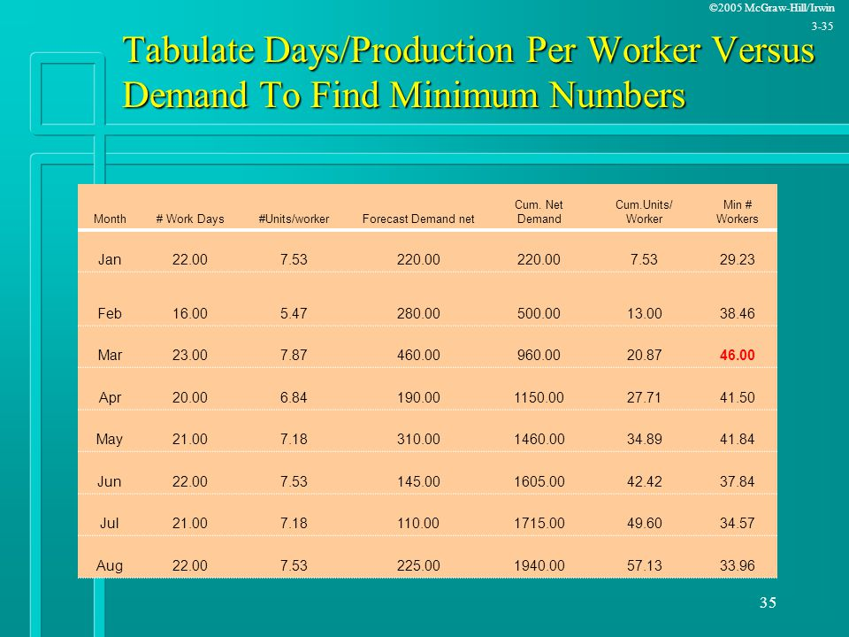 Tabulate Days/Production Per Worker Versus Demand To Find Minimum Numbers