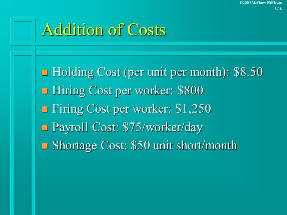 Addition of Costs Holding Cost (per unit per month): $8.50