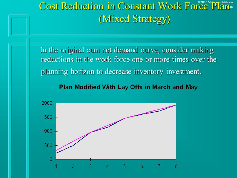 Cost Reduction in Constant Work Force Plan (Mixed Strategy)