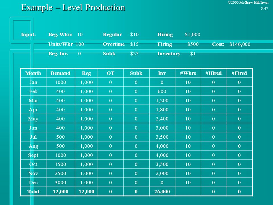 Example – Level Production
