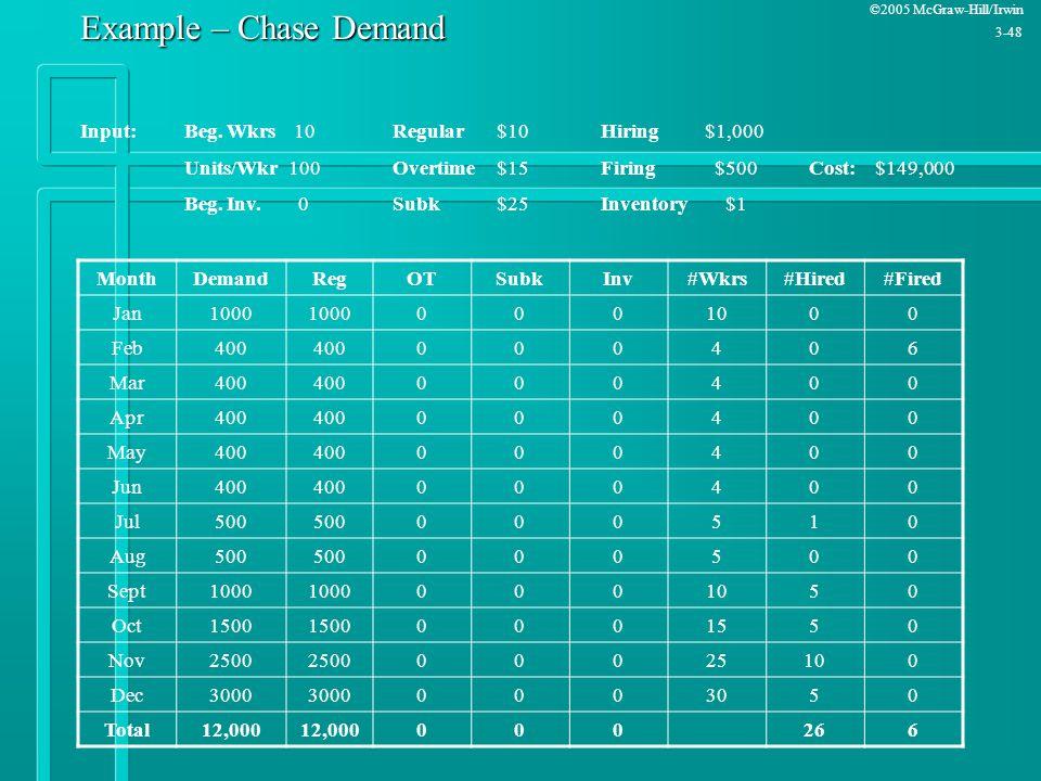 Example – Chase Demand Input: Beg. Wkrs 10 Regular $10 Hiring $1,000