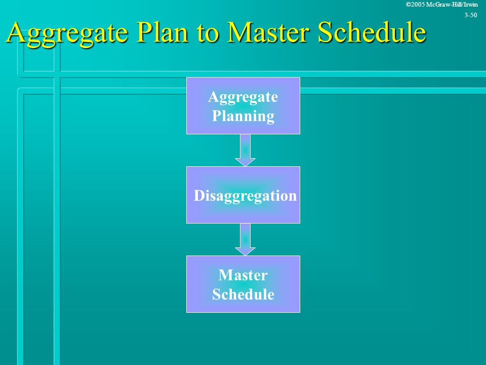 Aggregate Plan to Master Schedule