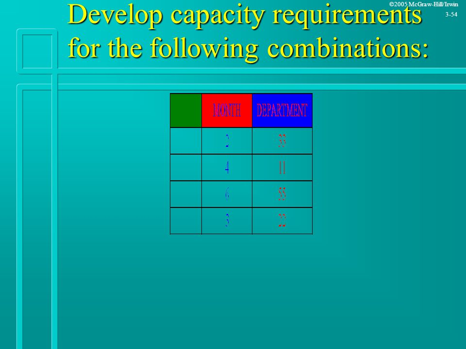 Develop capacity requirements for the following combinations: