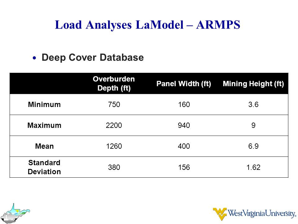 Load Analyses LaModel – ARMPS