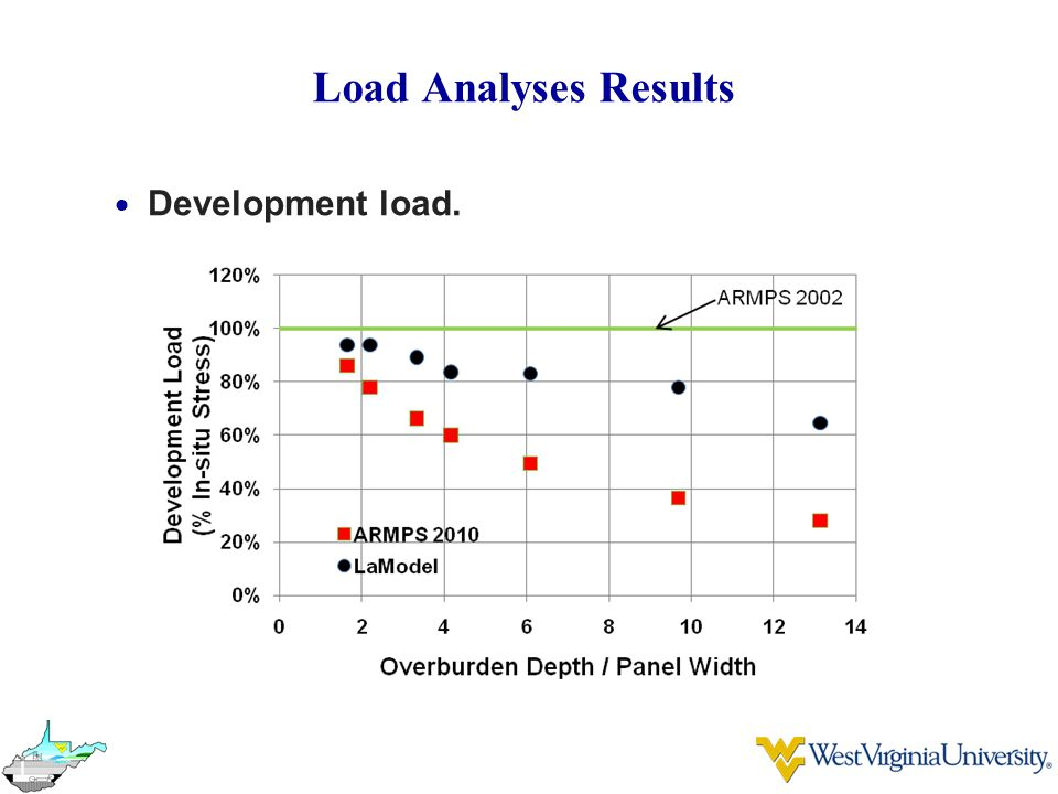 Load Analyses Results Development load.