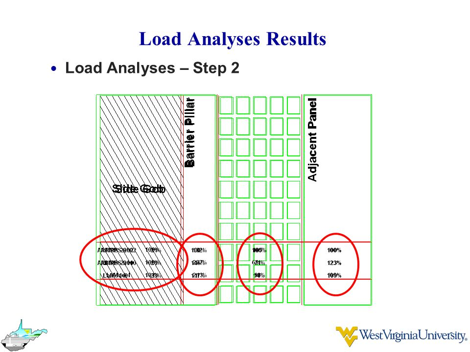 Load Analyses Results Load Analyses – Step 2