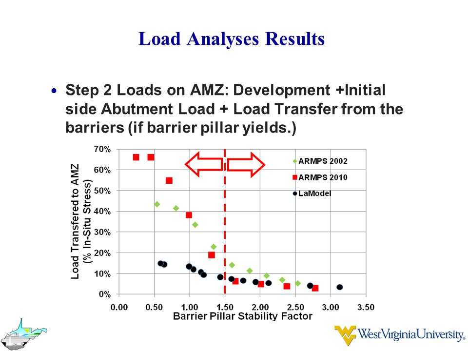 Load Analyses Results Step 2 Loads on AMZ: Development +Initial side Abutment Load + Load Transfer from the barriers (if barrier pillar yields.)