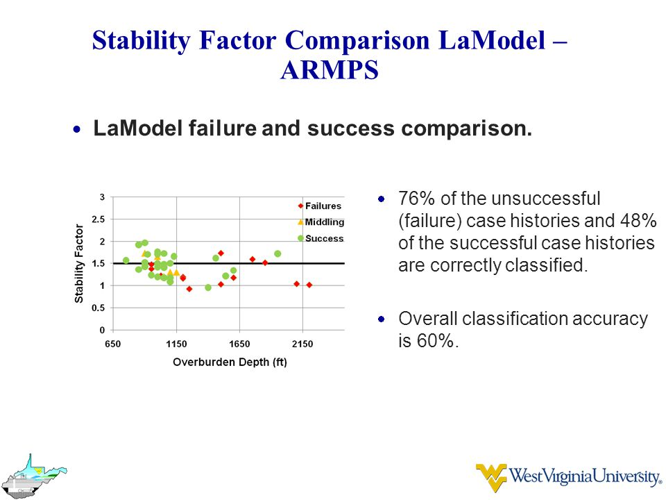 Stability Factor Comparison LaModel – ARMPS