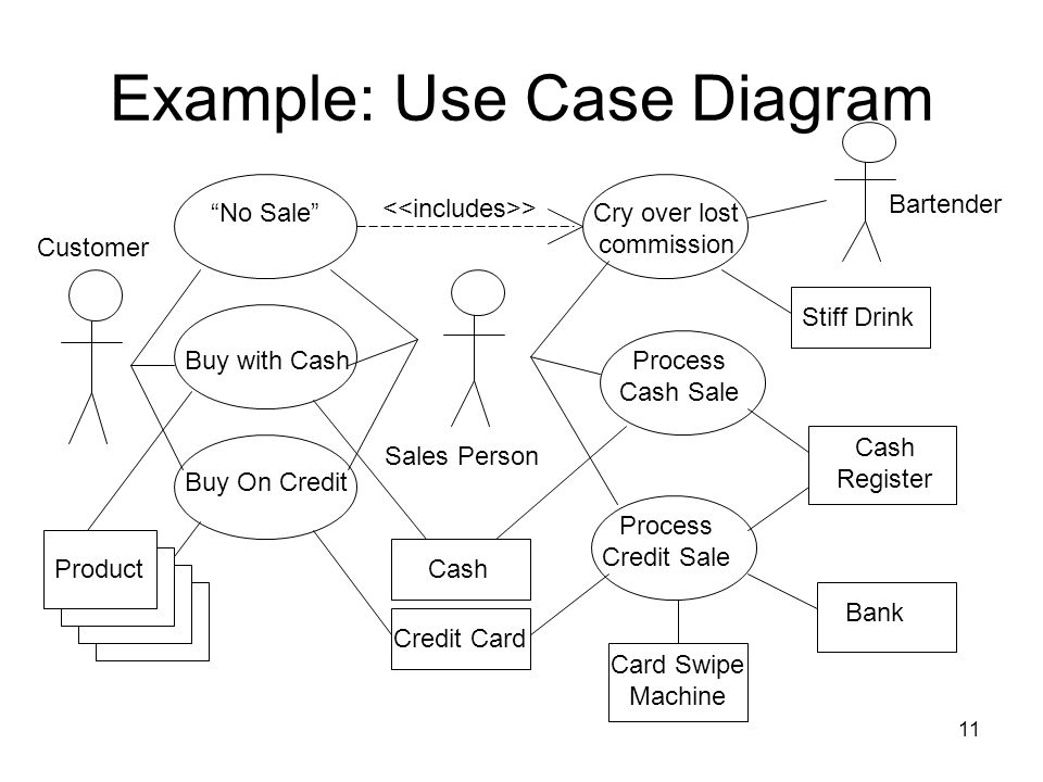 Example: Use Case Diagram