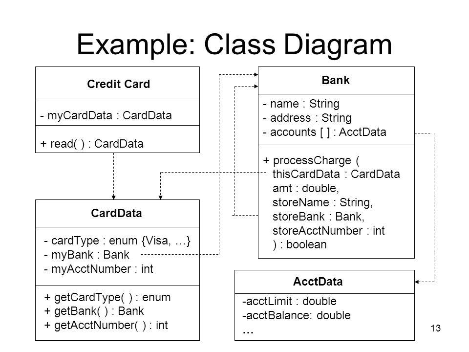 Example: Class Diagram
