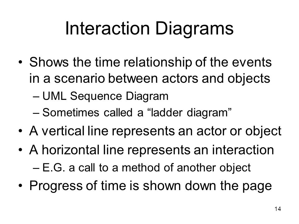 Interaction Diagrams Shows the time relationship of the events in a scenario between actors and objects.