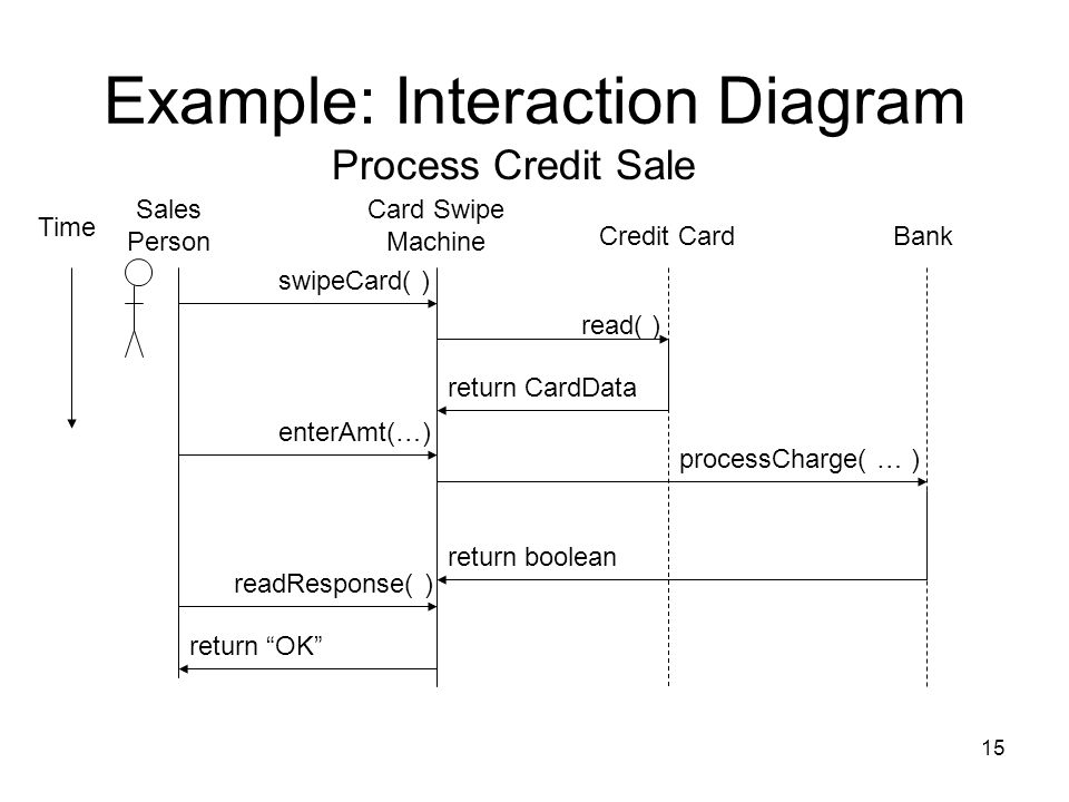 Example: Interaction Diagram