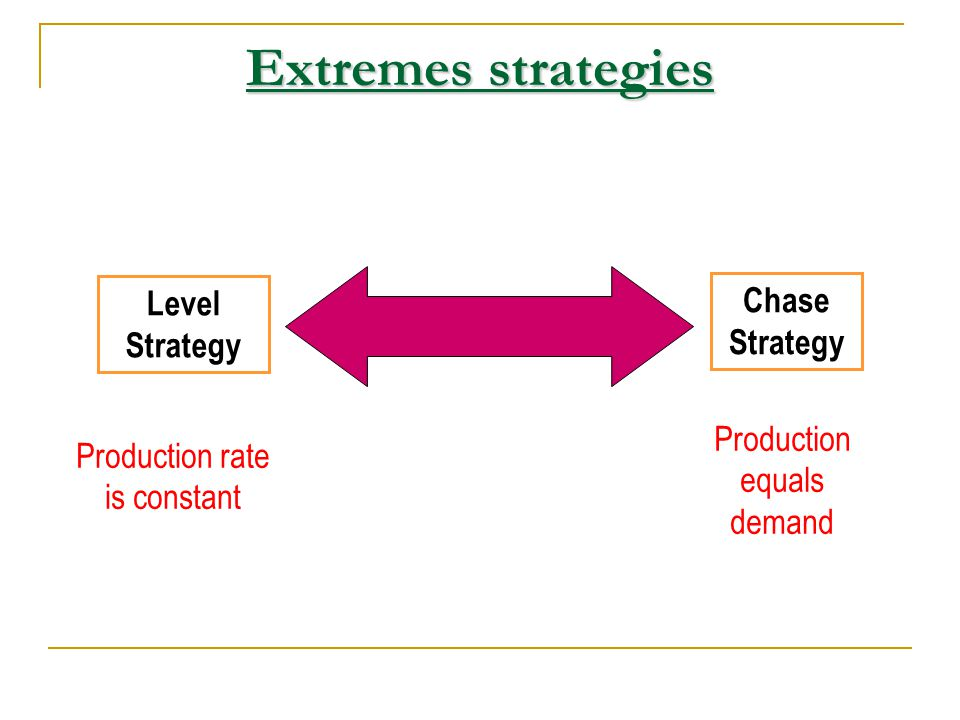 Extremes strategies Level Strategy Chase Strategy