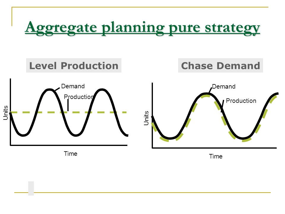 Aggregate planning pure strategy