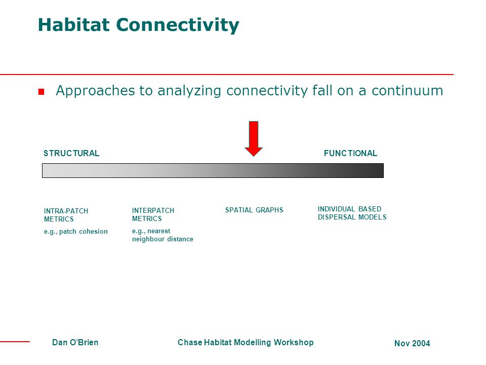 Habitat Connectivity Approaches to analyzing connectivity fall on a continuum. STRUCTURAL. FUNCTIONAL.