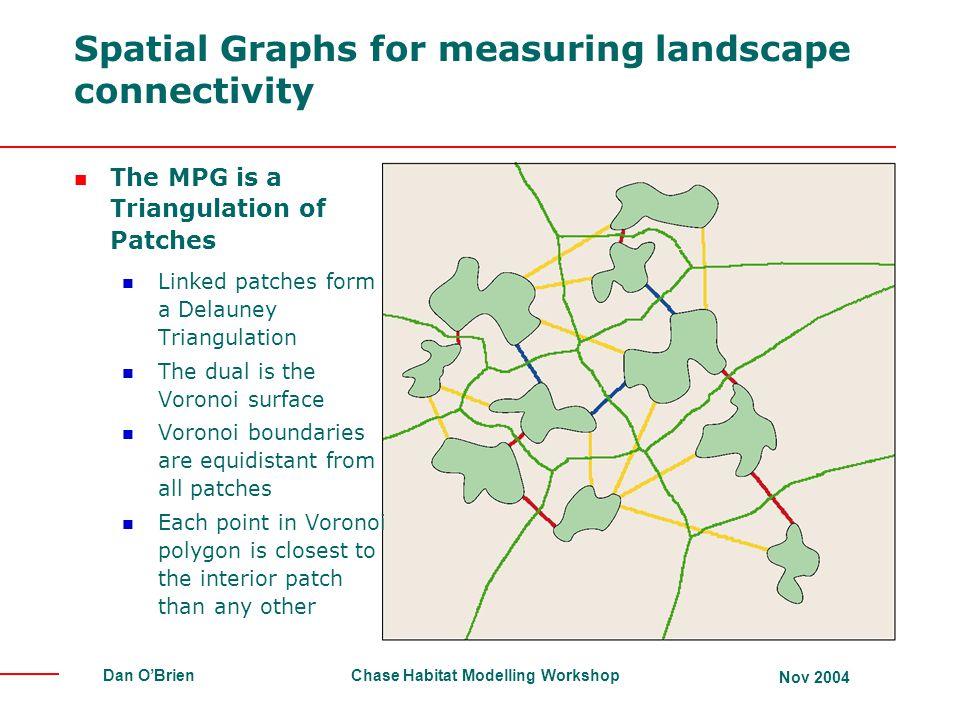 Spatial Graphs for measuring landscape connectivity