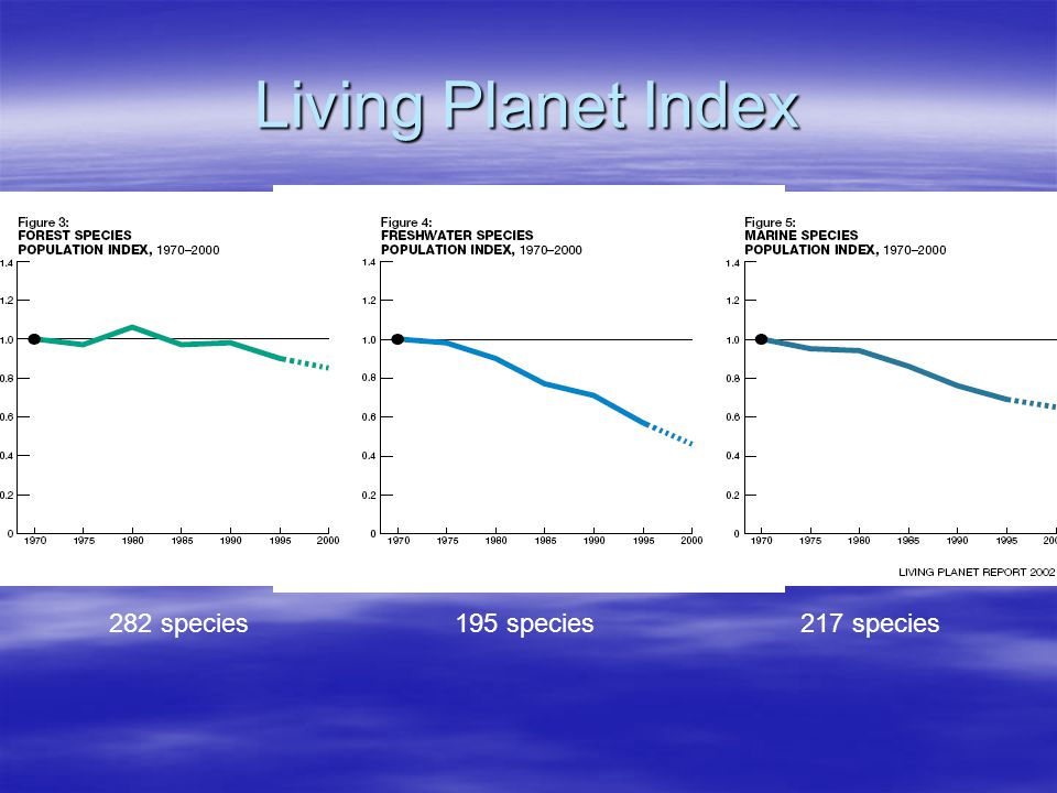 Living Planet Index 282 species 195 species 217 species