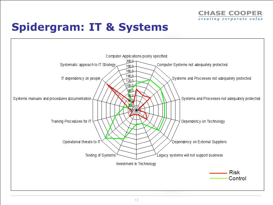 Spidergram: IT & Systems