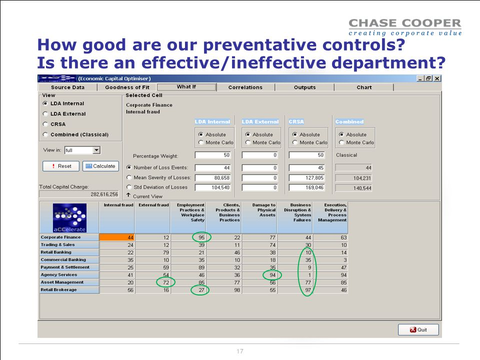 How good are our preventative controls