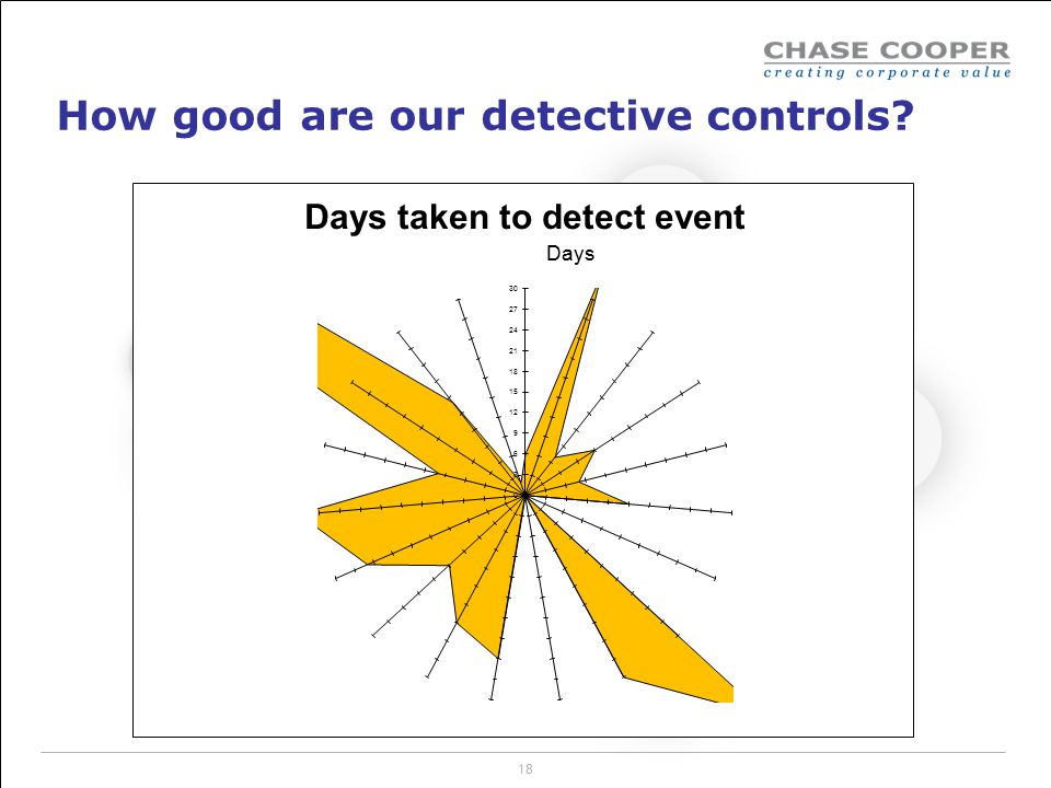How good are our detective controls