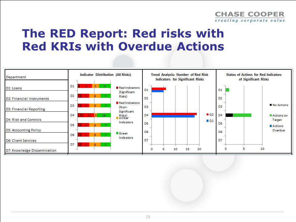 The RED Report: Red risks with Red KRIs with Overdue Actions