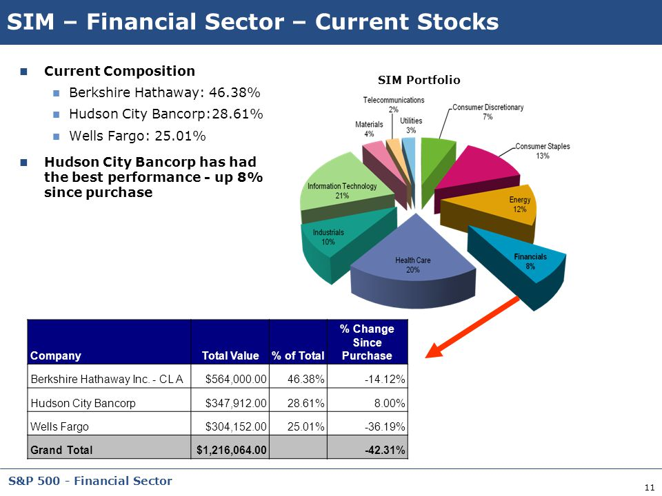 SIM – Financial Sector – Current Stocks