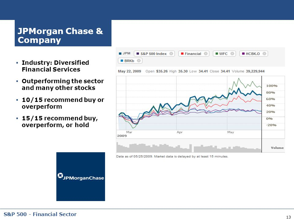 JPMorgan Chase & Company