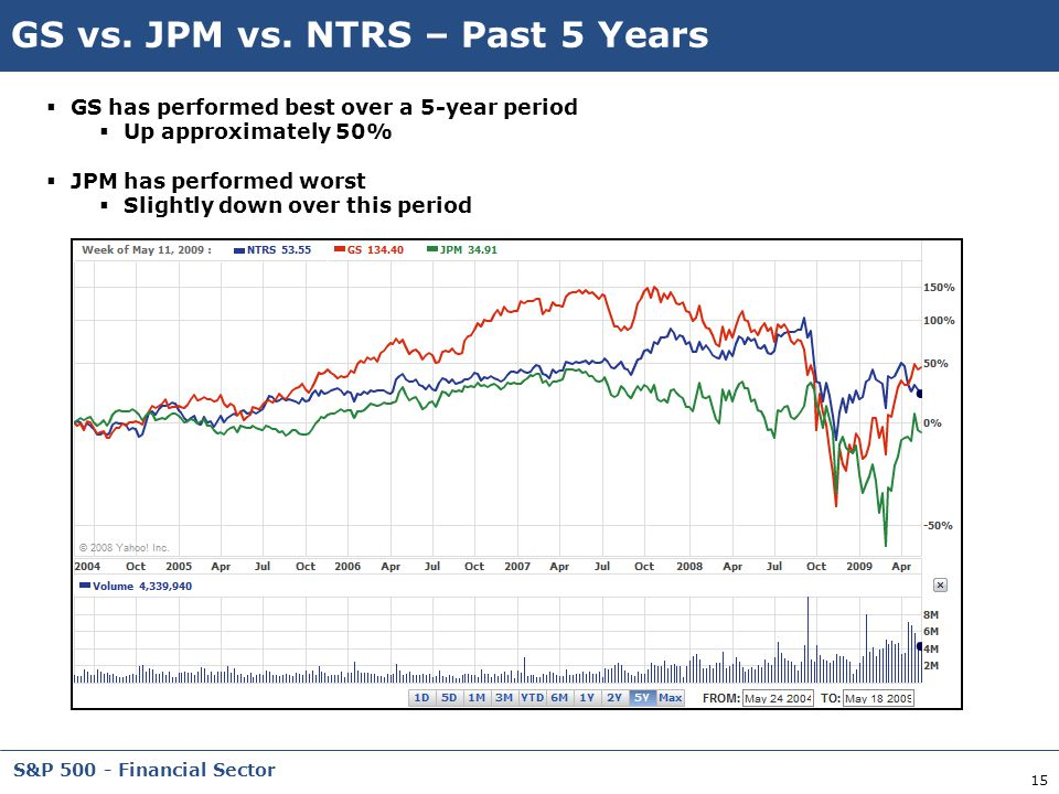 GS vs. JPM vs. NTRS – Past 5 Years