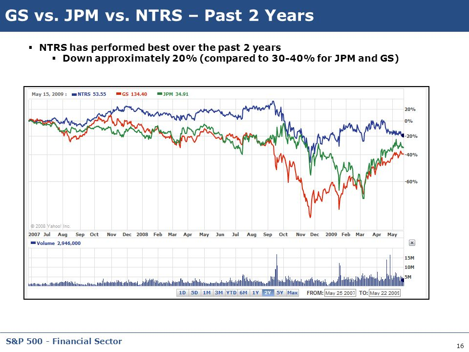 GS vs. JPM vs. NTRS – Past 2 Years