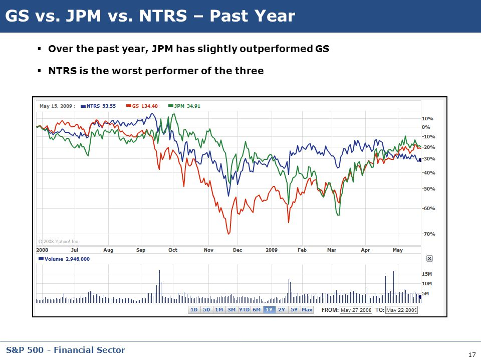 GS vs. JPM vs. NTRS – Past Year