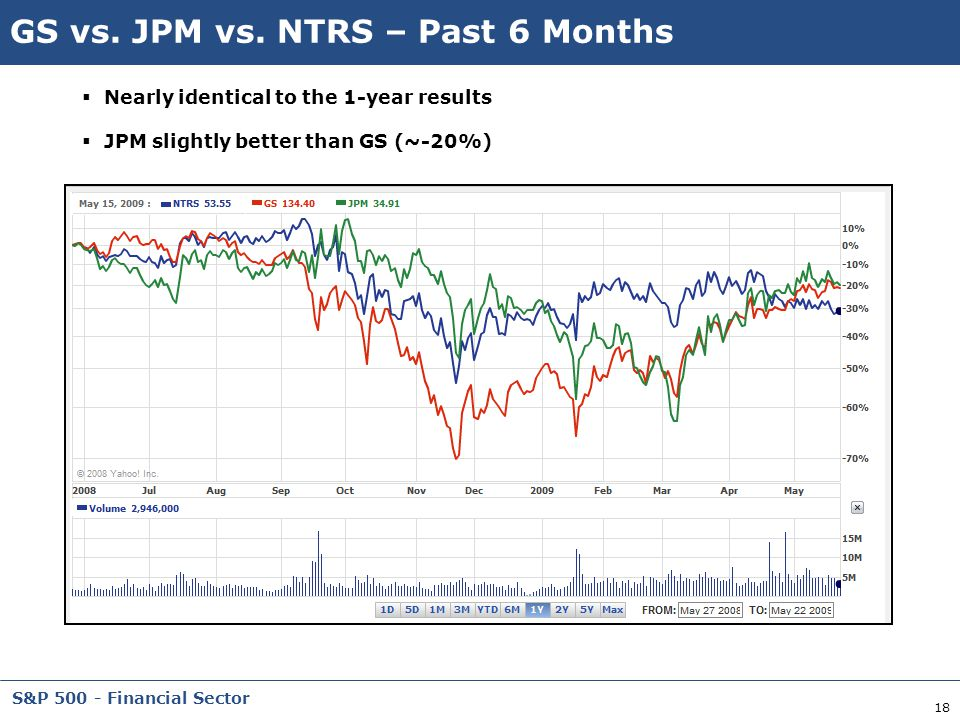 GS vs. JPM vs. NTRS – Past 6 Months