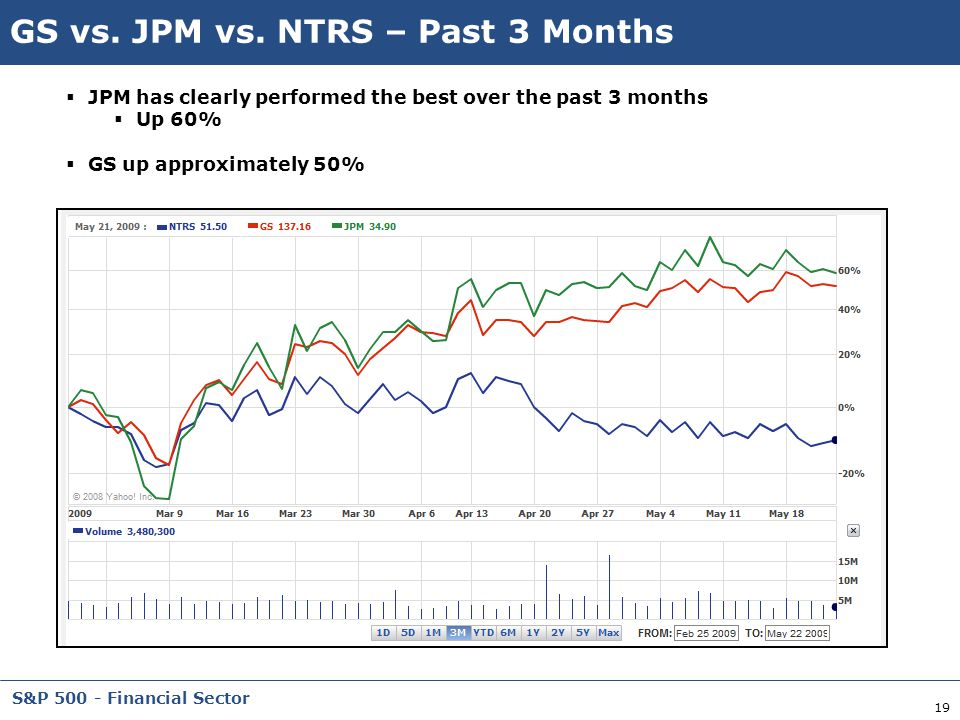 GS vs. JPM vs. NTRS – Past 3 Months