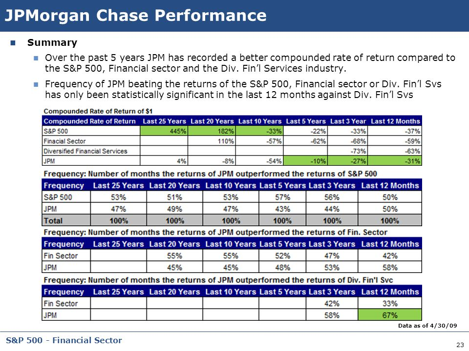 JPMorgan Chase Performance