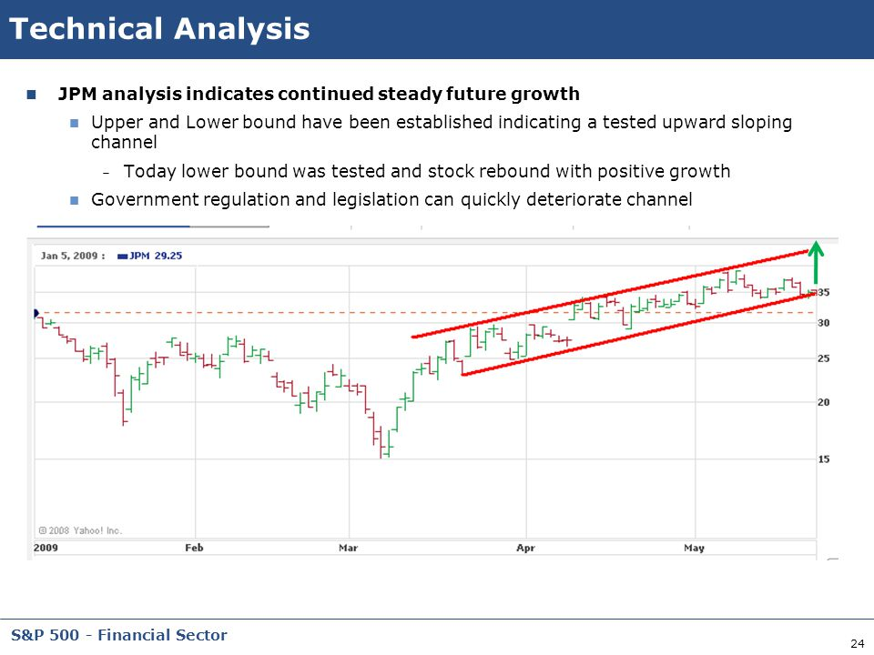 Technical Analysis JPM analysis indicates continued steady future growth.