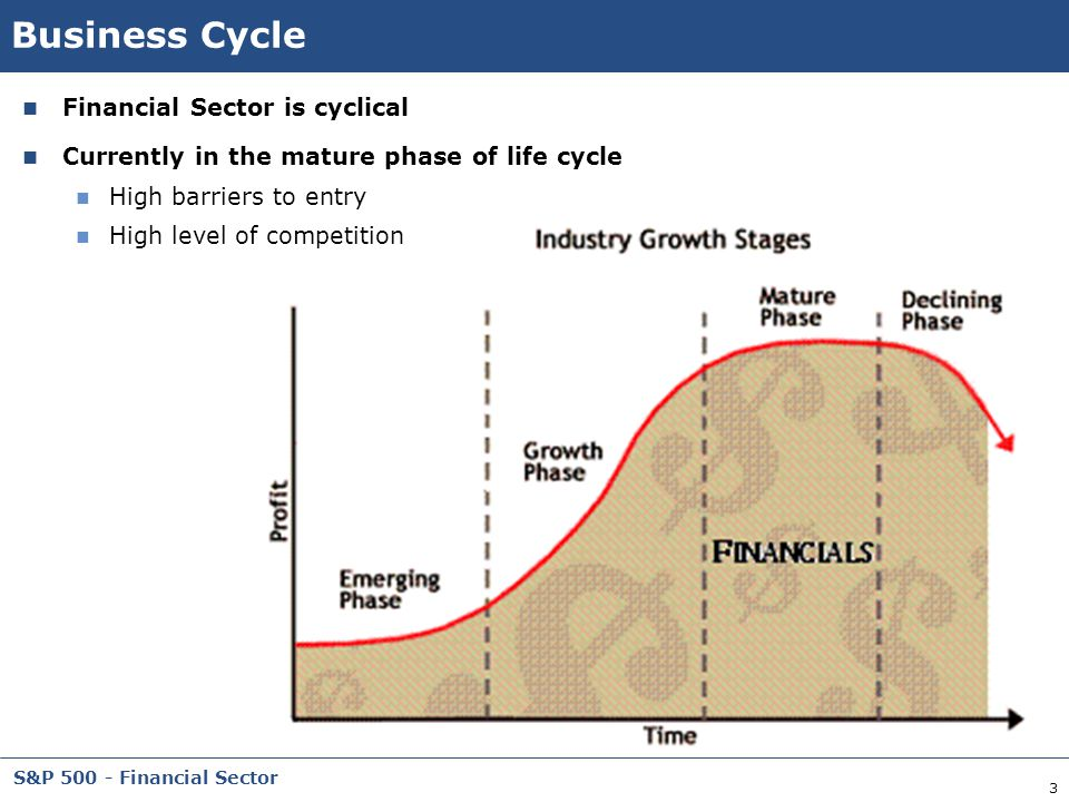 Business Cycle Financial Sector is cyclical