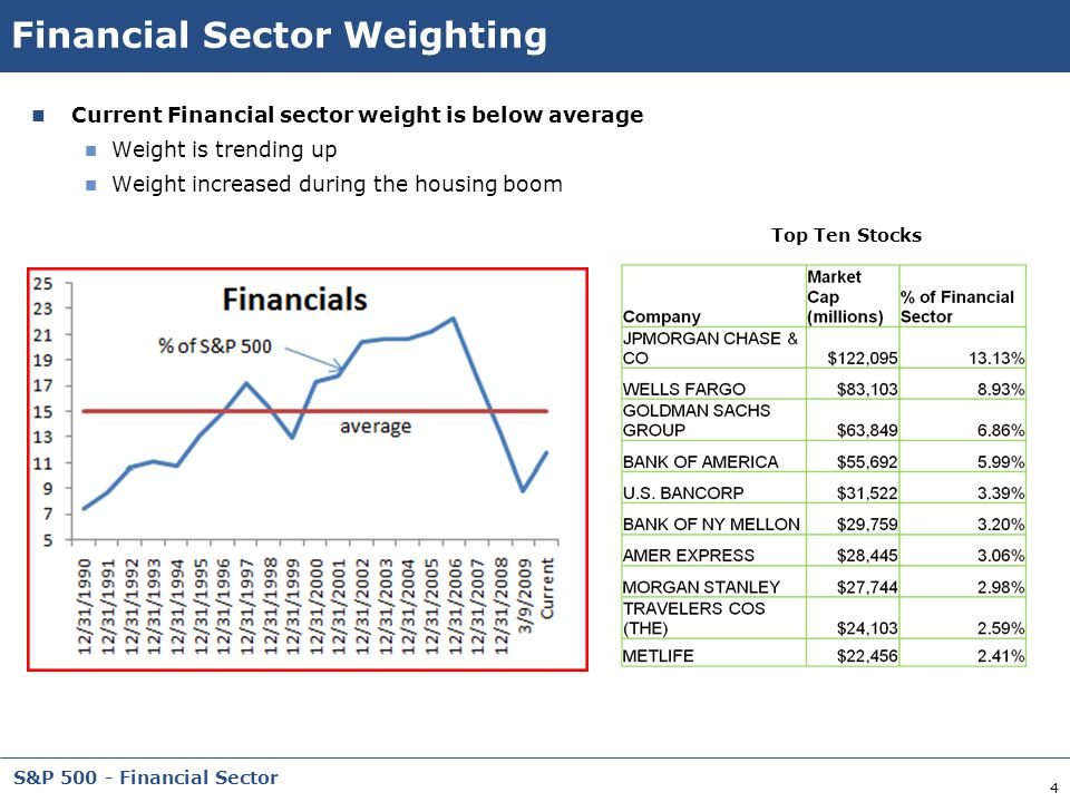 Financial Sector Weighting