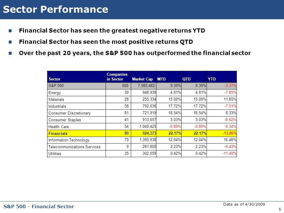Sector Performance Financial Sector has seen the greatest negative returns YTD. Financial Sector has seen the most positive returns QTD.