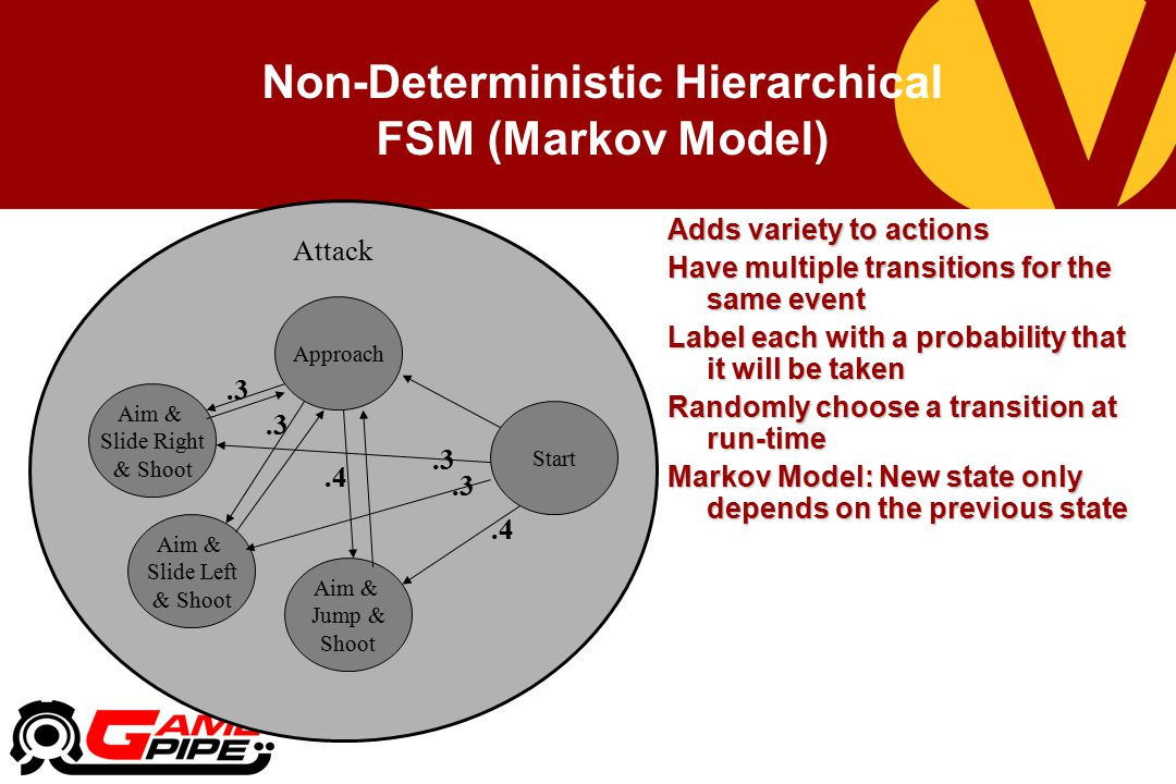 Non-Deterministic Hierarchical FSM (Markov Model)