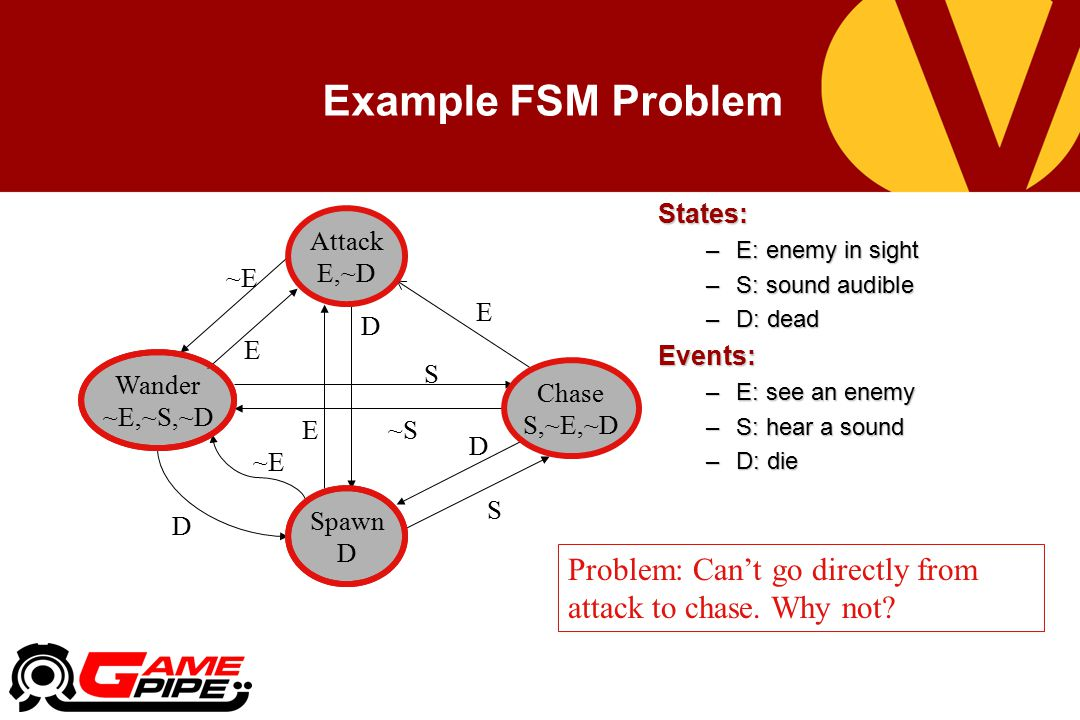 Example FSM Problem States: E: enemy in sight. S: sound audible. D: dead. Events: E: see an enemy.