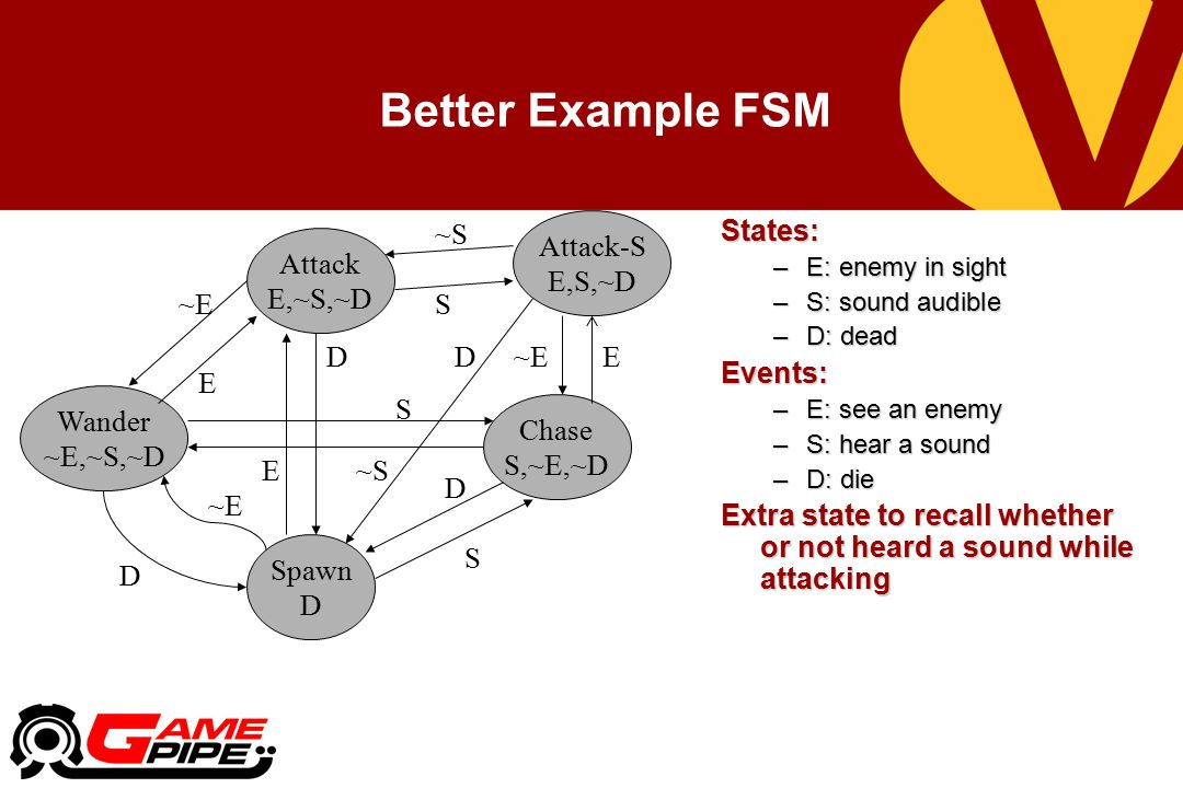 Better Example FSM E Attack-S E,S,~D ~E ~S S D States: Events: